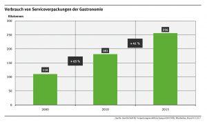 Verbrauch von Serviceverpackungen der Gastronomie