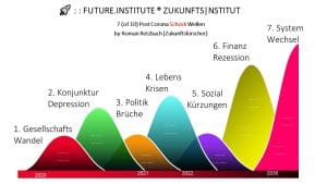 Zukunftsinstitut - Die Welt nach Corona
